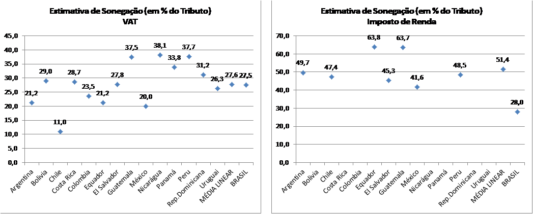 Gráfico 4 e Gráfico 5